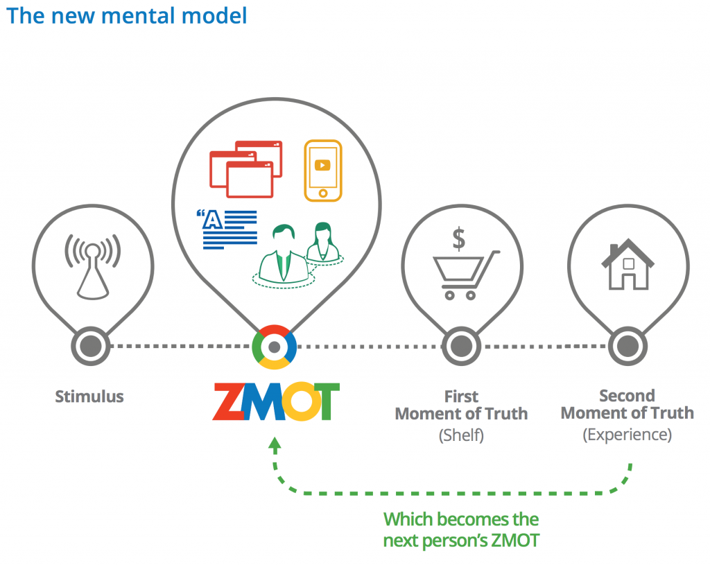 The new mental model
