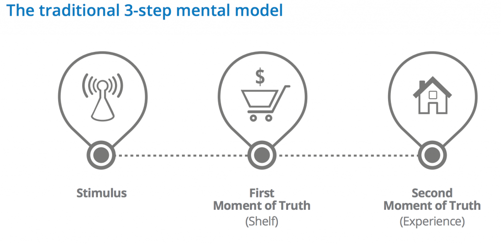 The traditional 3-step mental model